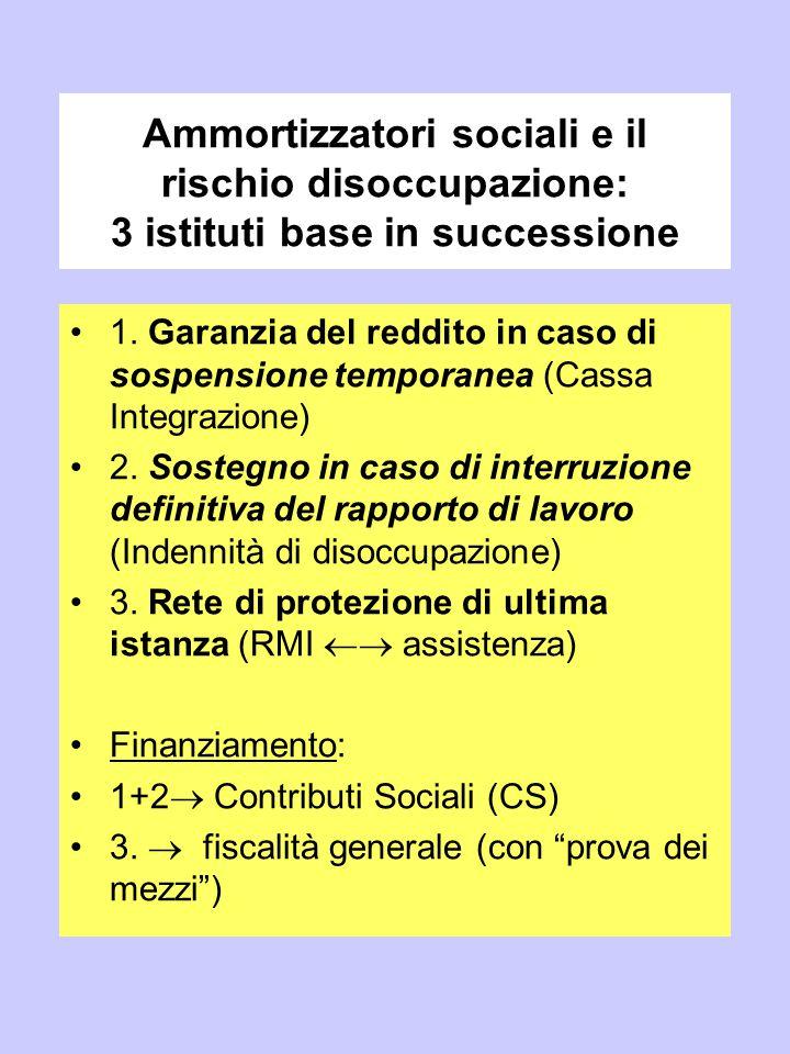 Ammortizzatori sociali e il rischio disoccupazione: 3 istituti base in successione