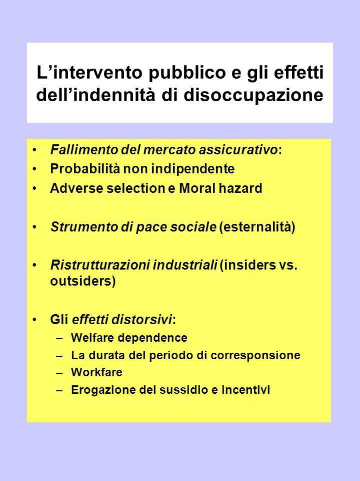 L'intervento pubblico e gli effetti dell'indennità di disoccupazione