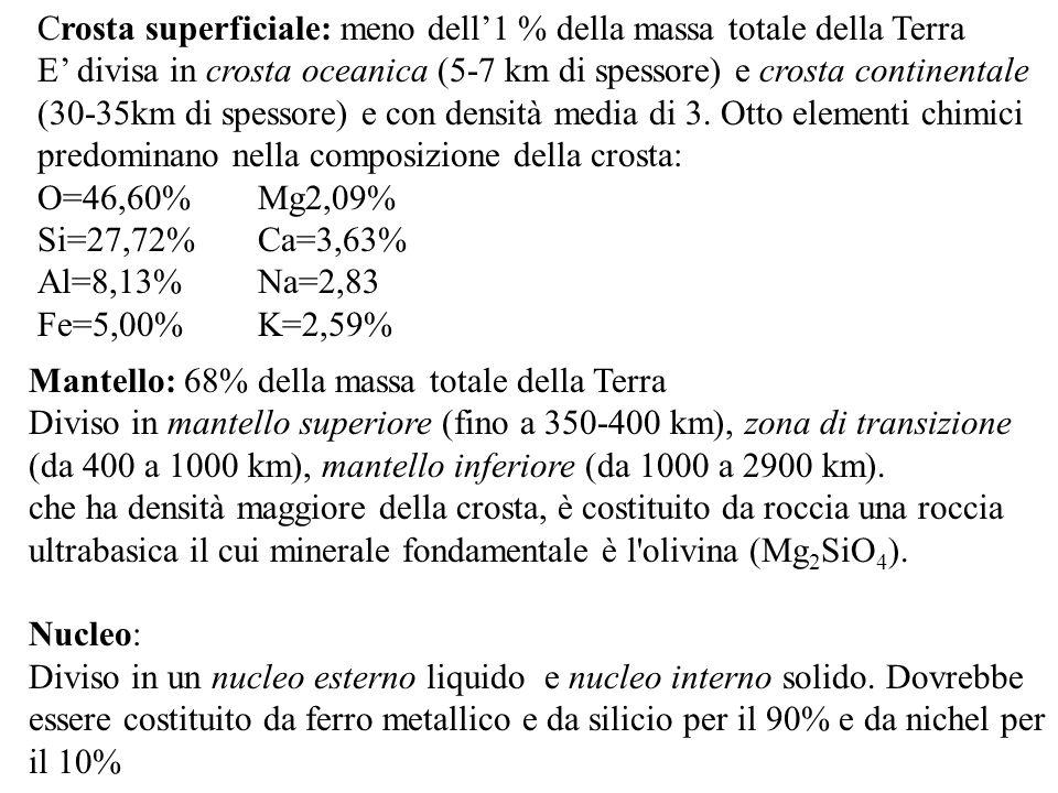 Crosta superficiale: meno dell'1 % della massa totale della Terra