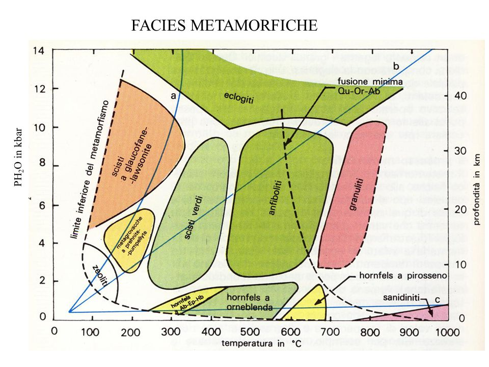 FACIES METAMORFICHE PH2O in kbar