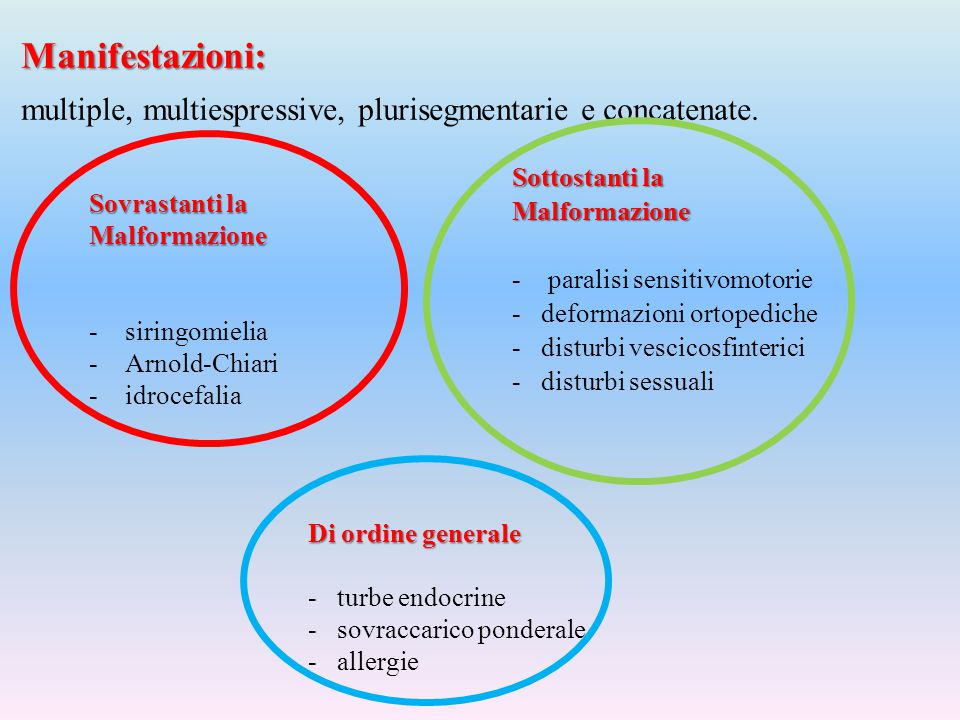 Manifestazioni: multiple, multiespressive, plurisegmentarie e concatenate. Sottostanti la. Malformazione.