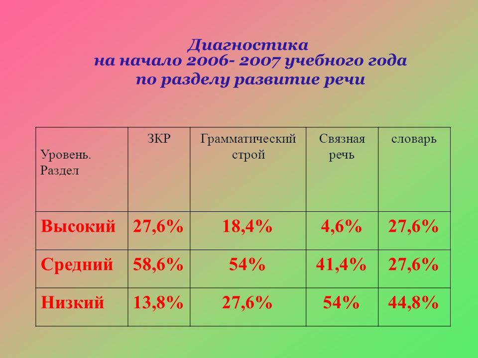 Диагностика на начало 2006- 2007 учебного года