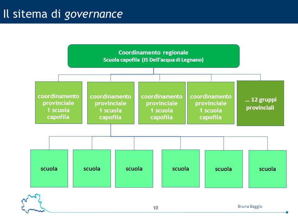 Il sitema di governance