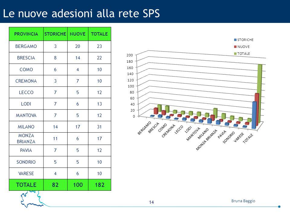 Le nuove adesioni alla rete SPS
