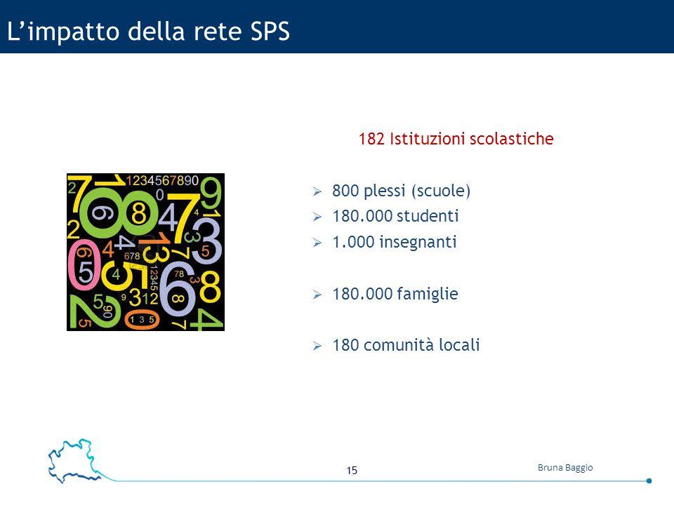 L'impatto della rete SPS