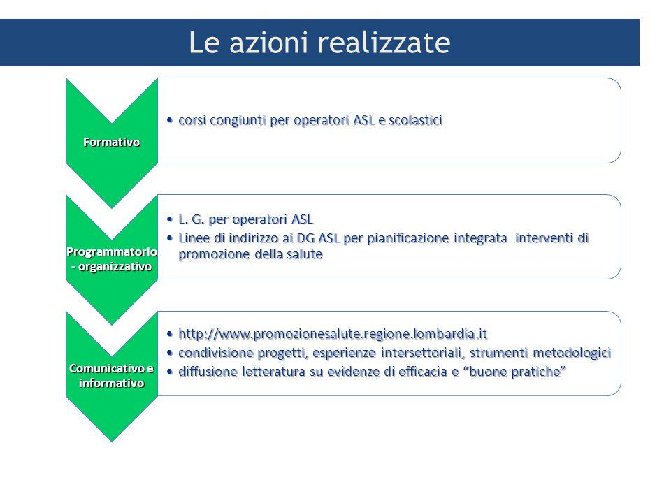 Programmatorio- organizzativo Comunicativo e informativo
