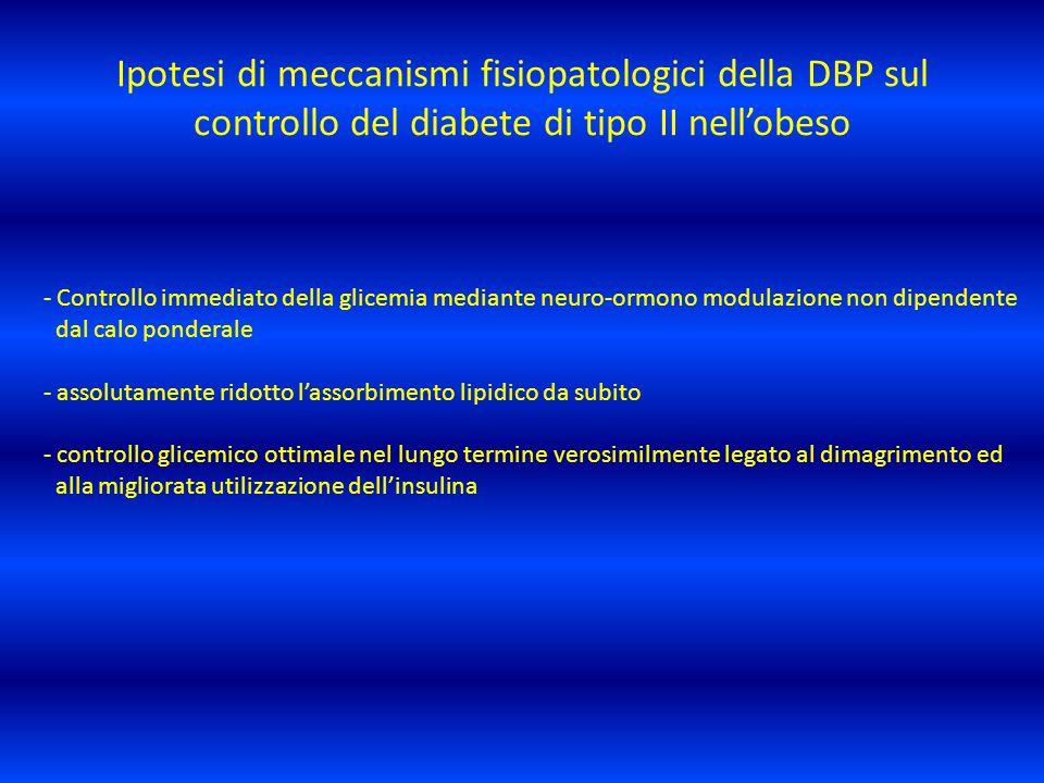 Ipotesi di meccanismi fisiopatologici della DBP sul controllo del diabete di tipo II nell'obeso
