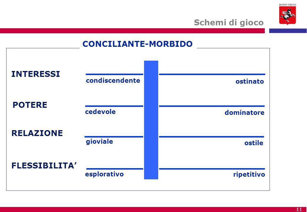 Schemi di gioco CONCILIANTE-MORBIDO INTERESSI POTERE RELAZIONE