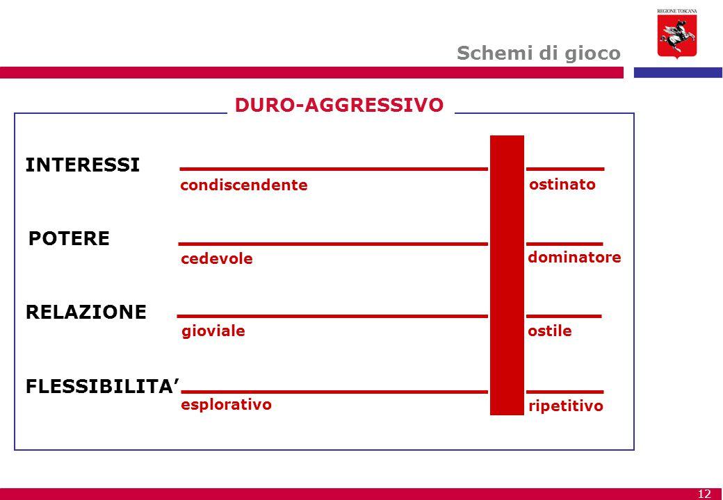 Schemi di gioco DURO-AGGRESSIVO INTERESSI POTERE RELAZIONE