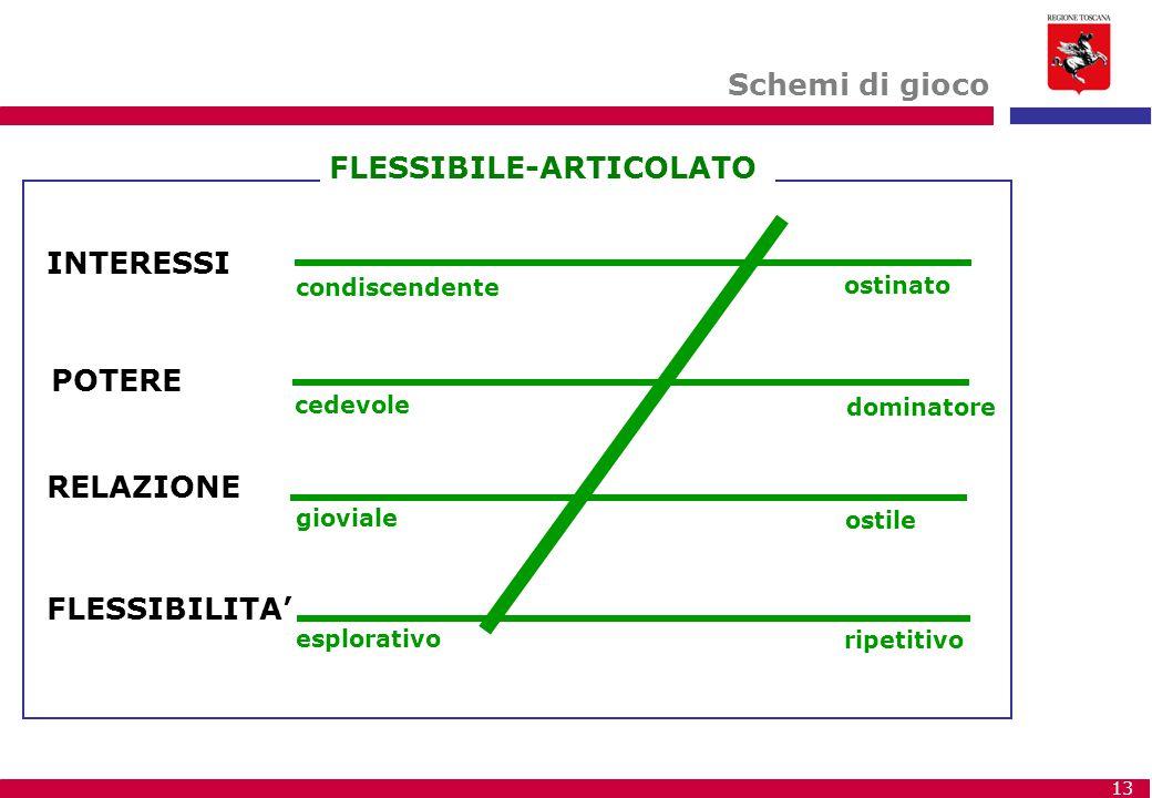 FLESSIBILE-ARTICOLATO