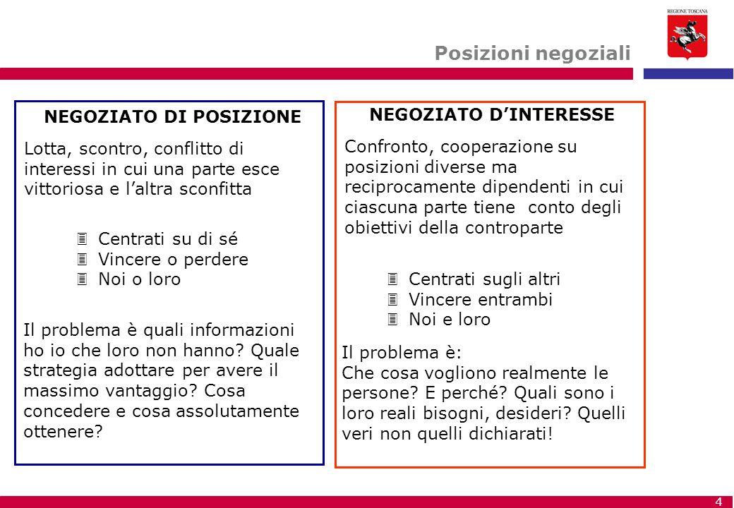 Posizioni negoziali NEGOZIATO DI POSIZIONE NEGOZIATO D'INTERESSE