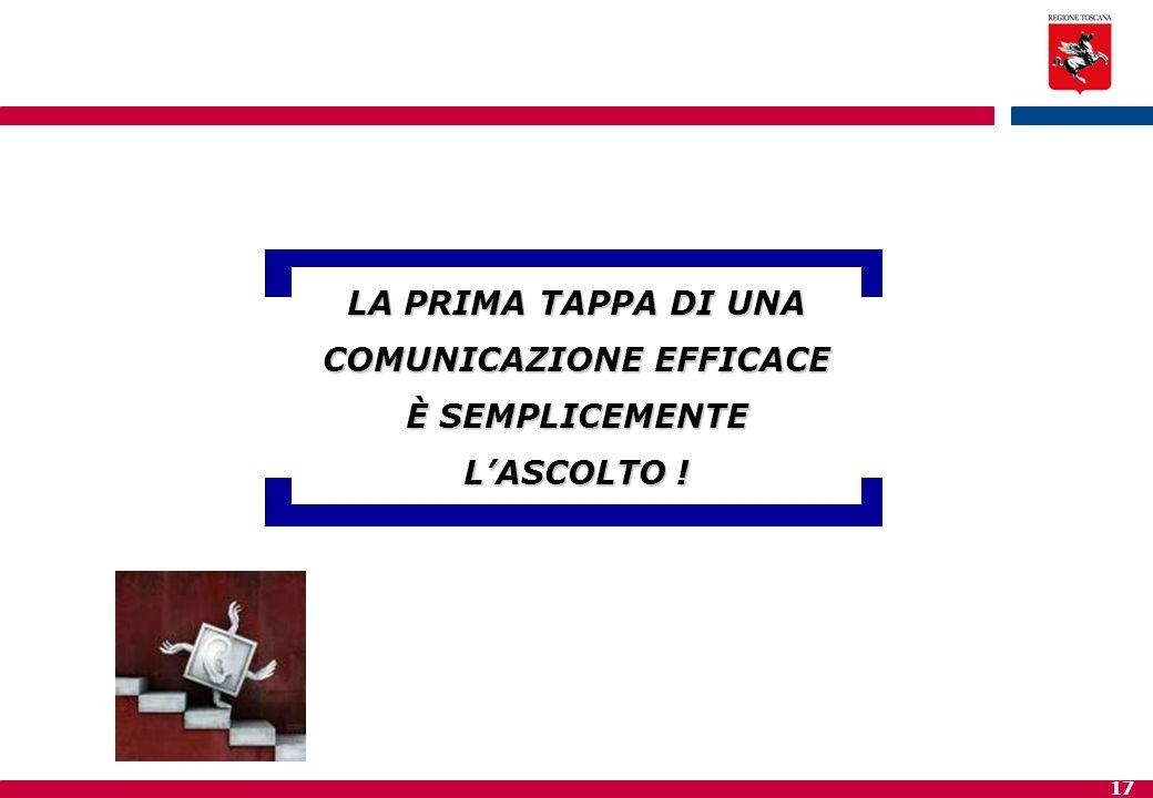 LA PRIMA TAPPA DI UNA COMUNICAZIONE EFFICACE