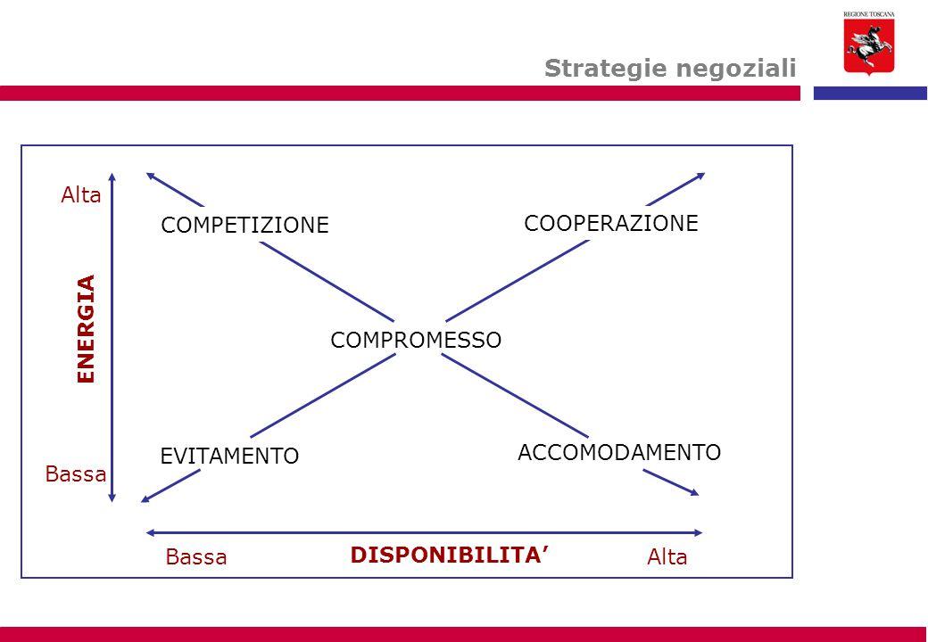 Strategie negoziali Alta COMPETIZIONE COOPERAZIONE ENERGIA COMPROMESSO