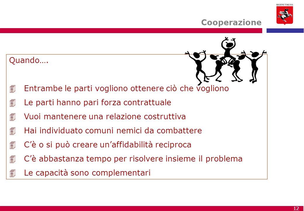 Cooperazione Quando…. Entrambe le parti vogliono ottenere ciò che vogliono. Le parti hanno pari forza contrattuale.
