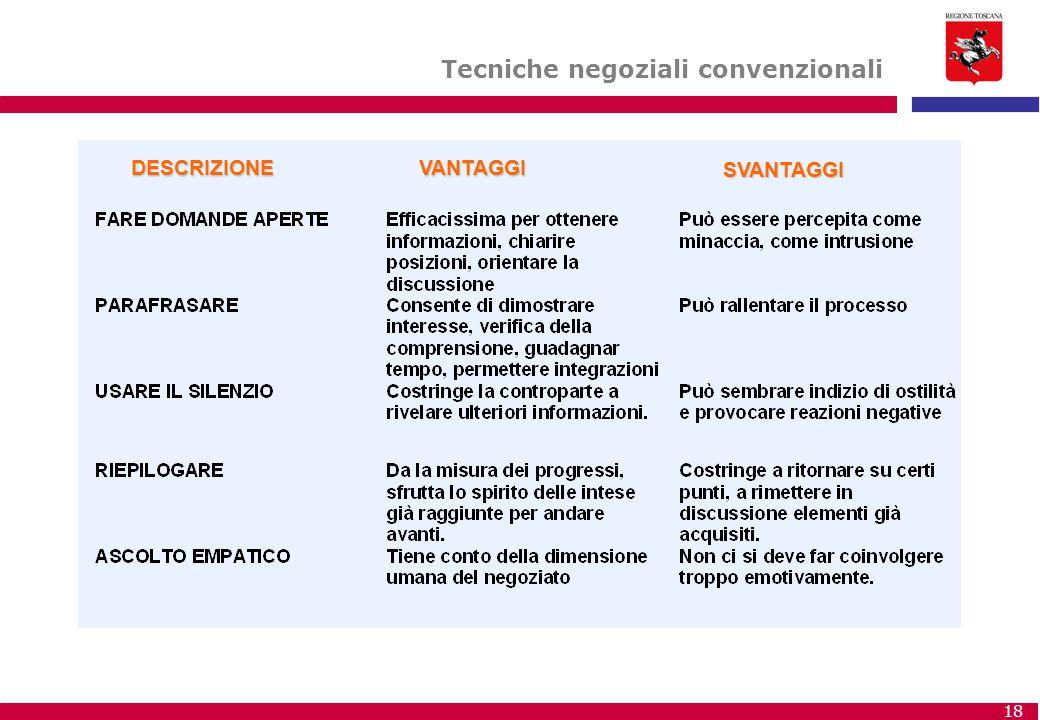 Tecniche negoziali convenzionali