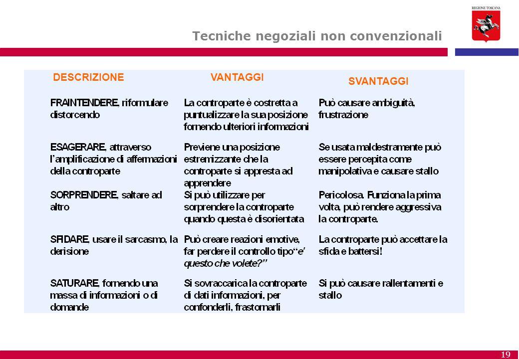 Tecniche negoziali non convenzionali