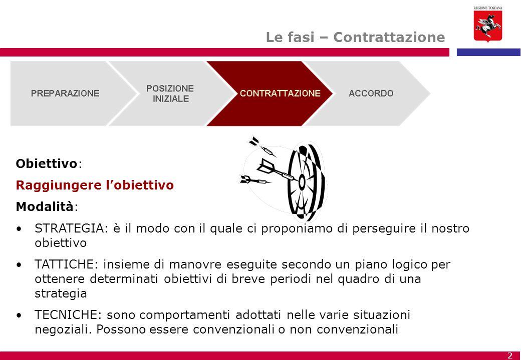 Le fasi – Contrattazione