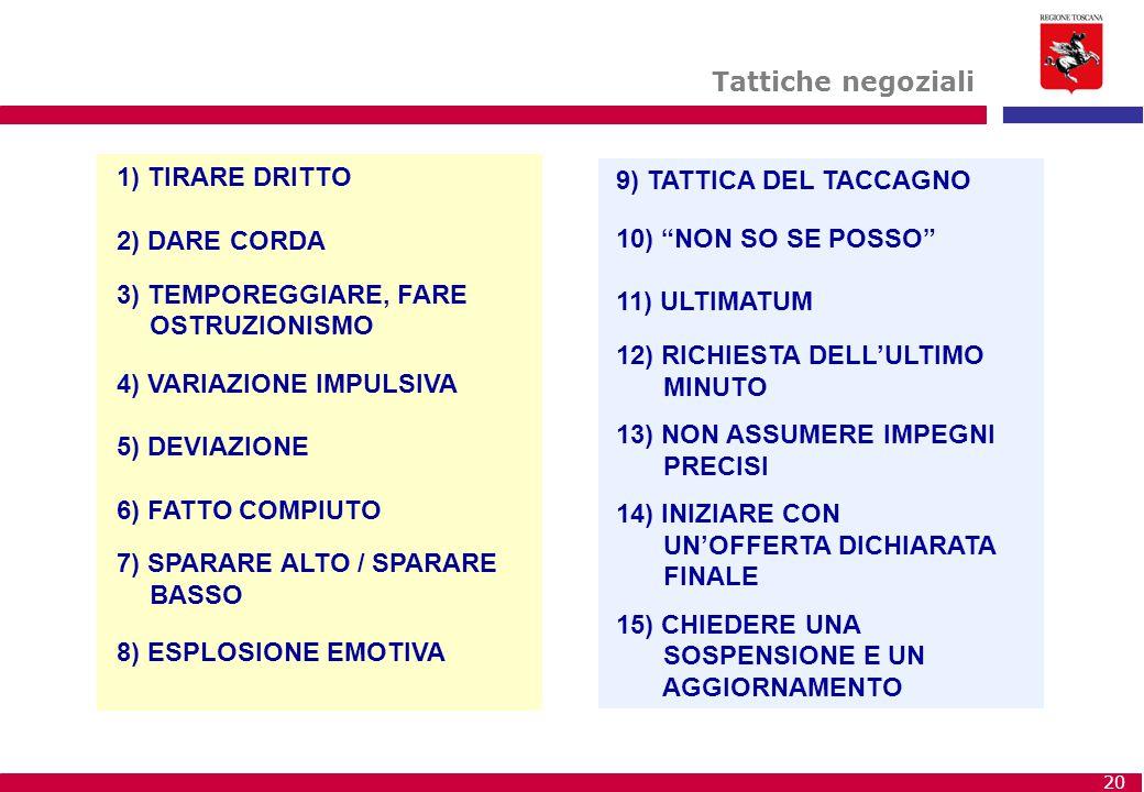 Tattiche negoziali 1) TIRARE DRITTO. 2) DARE CORDA. 3) TEMPOREGGIARE, FARE OSTRUZIONISMO. 4) VARIAZIONE IMPULSIVA.