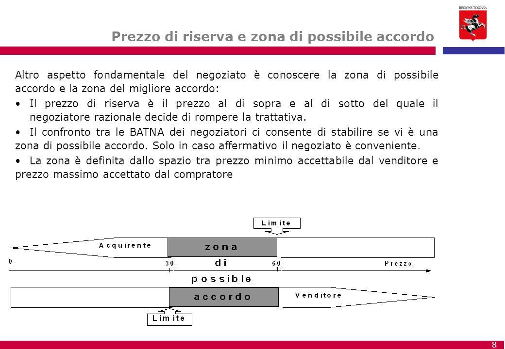Prezzo di riserva e zona di possibile accordo