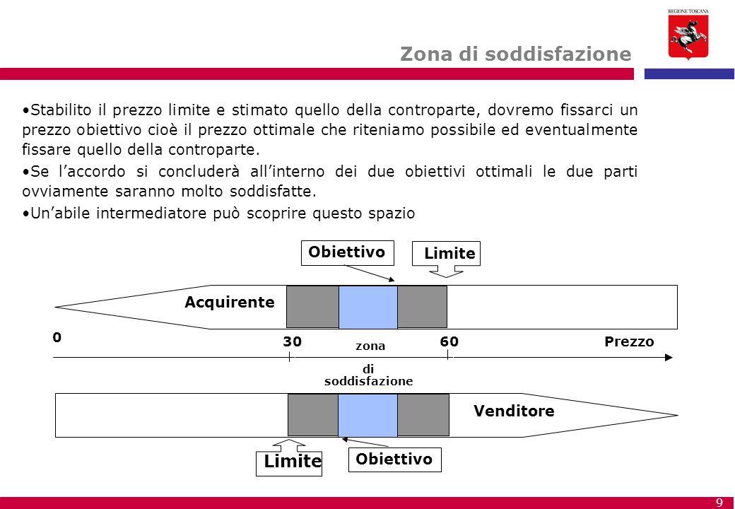 zona accordo Zona di soddisfazione Limite Limite