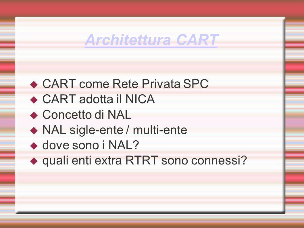 Architettura CART CART come Rete Privata SPC CART adotta il NICA