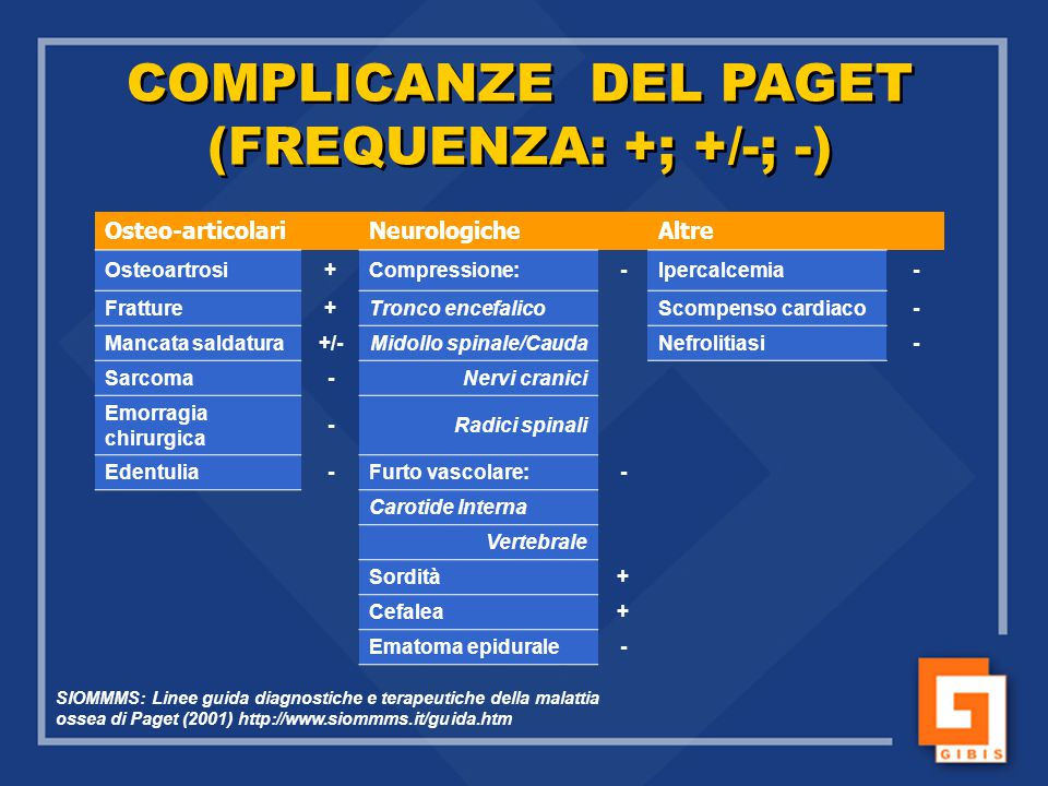 COMPLICANZE DEL PAGET (FREQUENZA: +; +/-; -)
