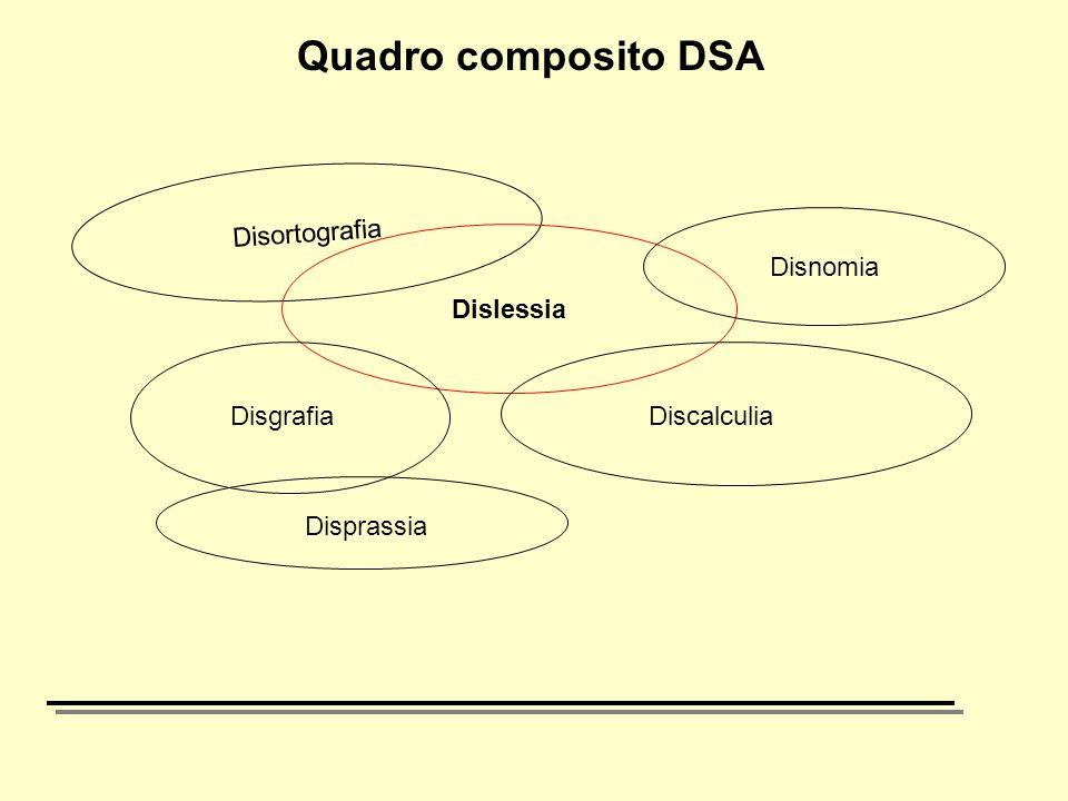 Quadro composito DSA Disortografia Disnomia Dislessia Disgrafia