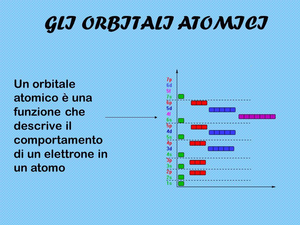 GLI ORBITALI ATOMICI Un orbitale atomico è una funzione che descrive il comportamento di un elettrone in un atomo.