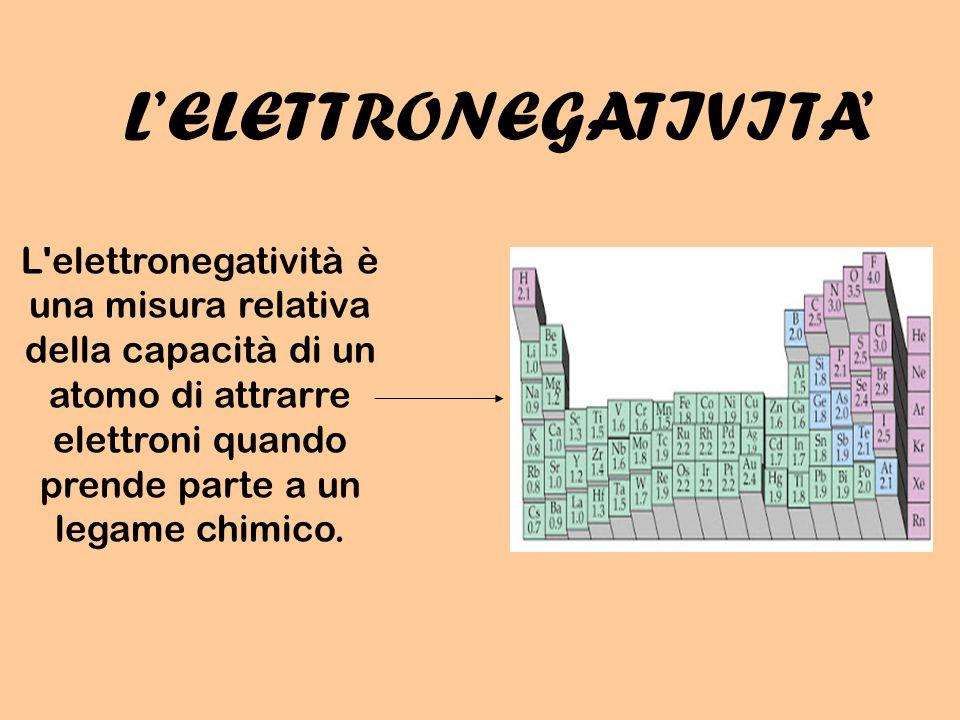 L'ELETTRONEGATIVITA'