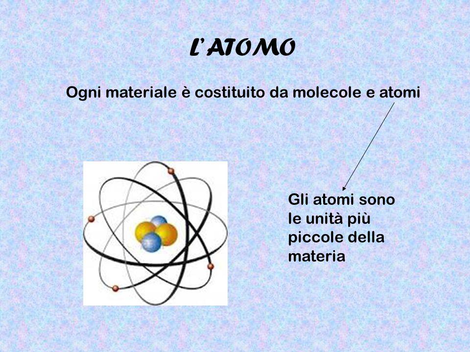 L' ATOMO Ogni materiale è costituito da molecole e atomi