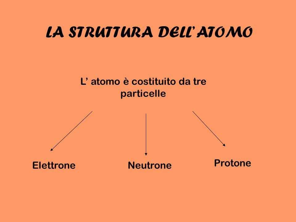 LA STRUTTURA DELL' ATOMO
