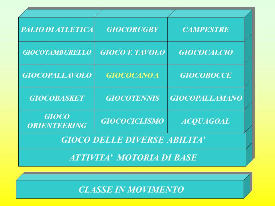 GIOCO DELLE DIVERSE ABILITA' ATTIVITA' MOTORIA DI BASE