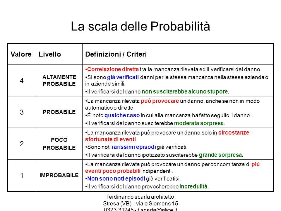 La scala delle Probabilità