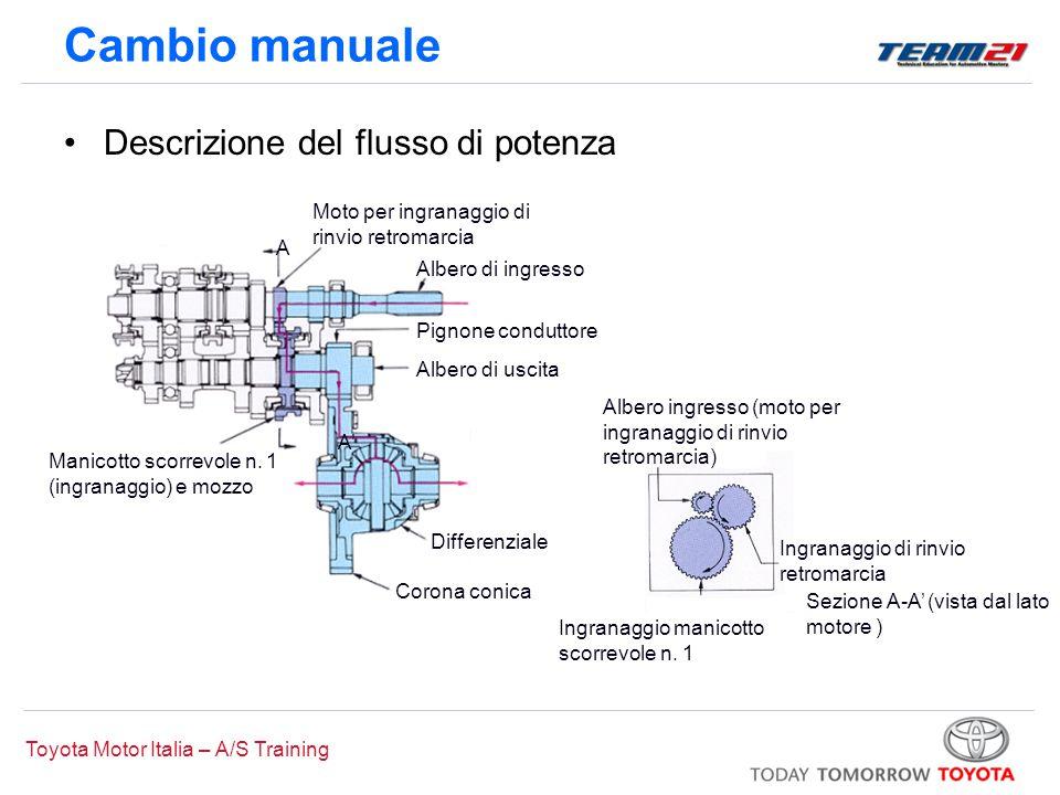 Cambio manuale Descrizione del flusso di potenza