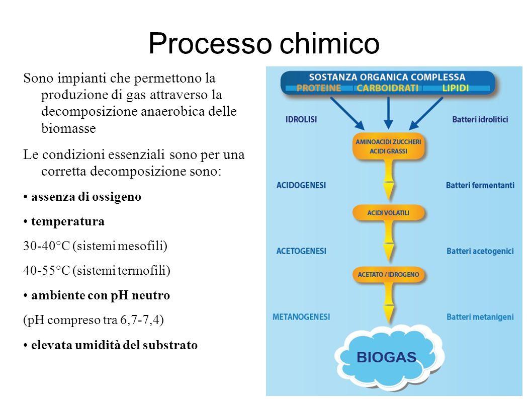 Processo chimico Sono impianti che permettono la produzione di gas attraverso la decomposizione anaerobica delle biomasse.