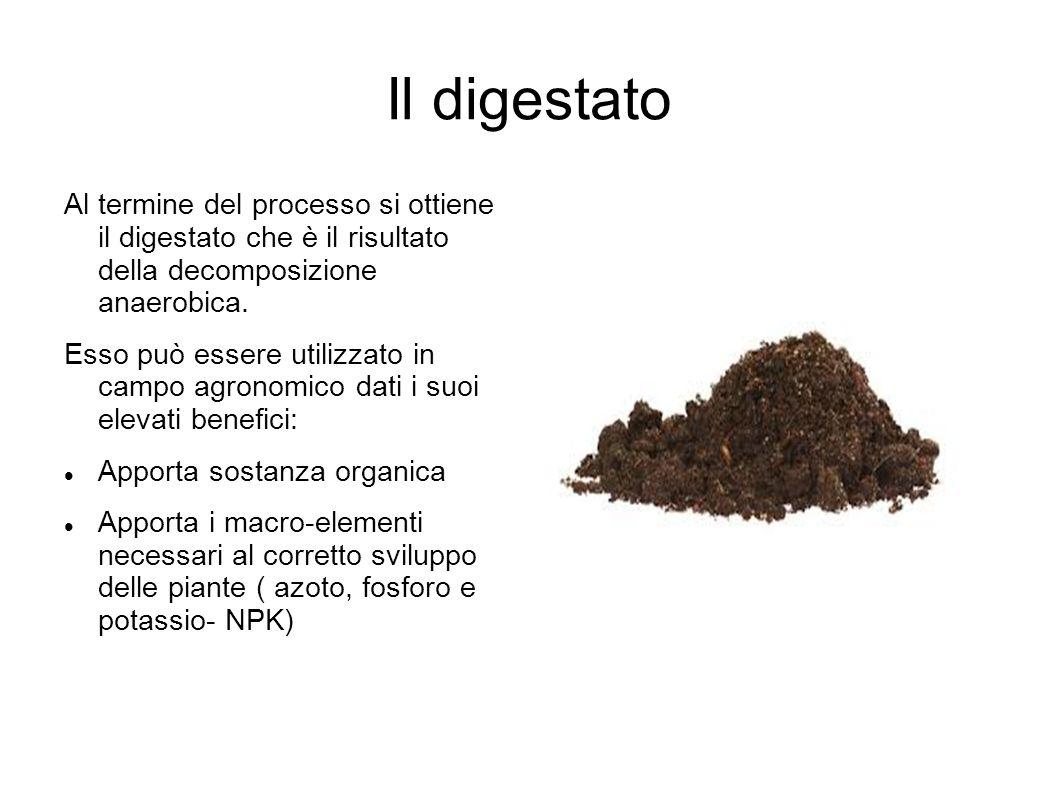 Il digestato Al termine del processo si ottiene il digestato che è il risultato della decomposizione anaerobica.
