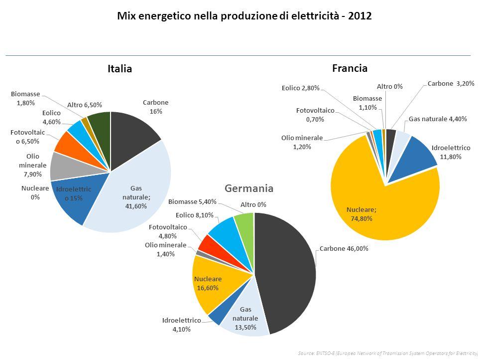 Mix energetico nella produzione di elettricità - 2012