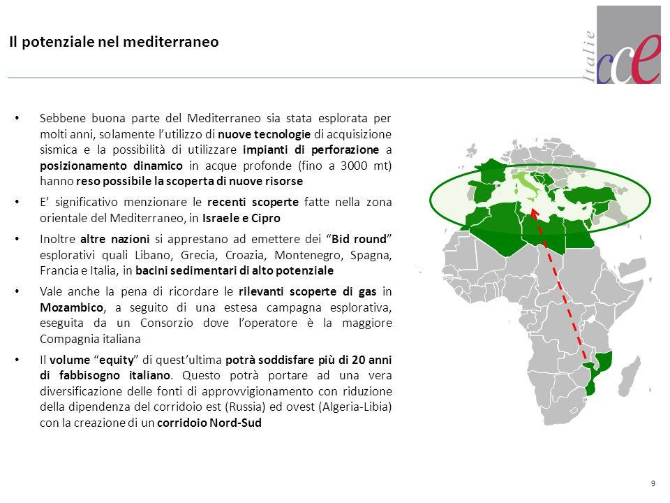 Il potenziale nel mediterraneo