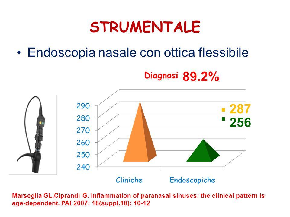 STRUMENTALE Endoscopia nasale con ottica flessibile 89.2% 287 256