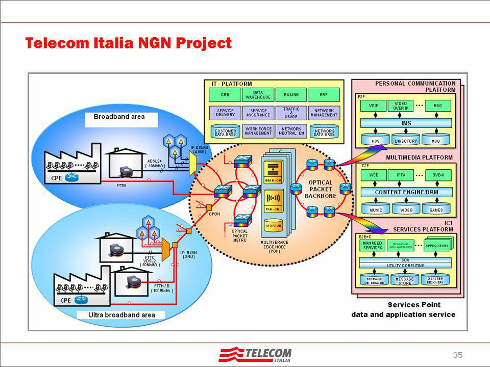 Telecom Italia NGN2 deployment plan
