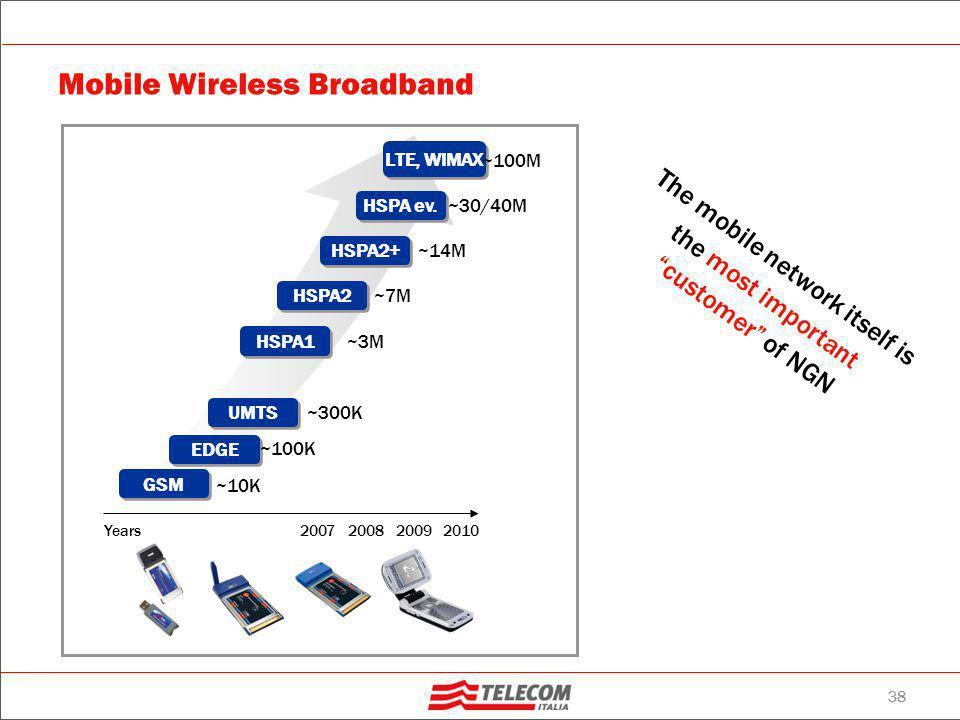 Telecom Italia Service Exposure: logic architecture