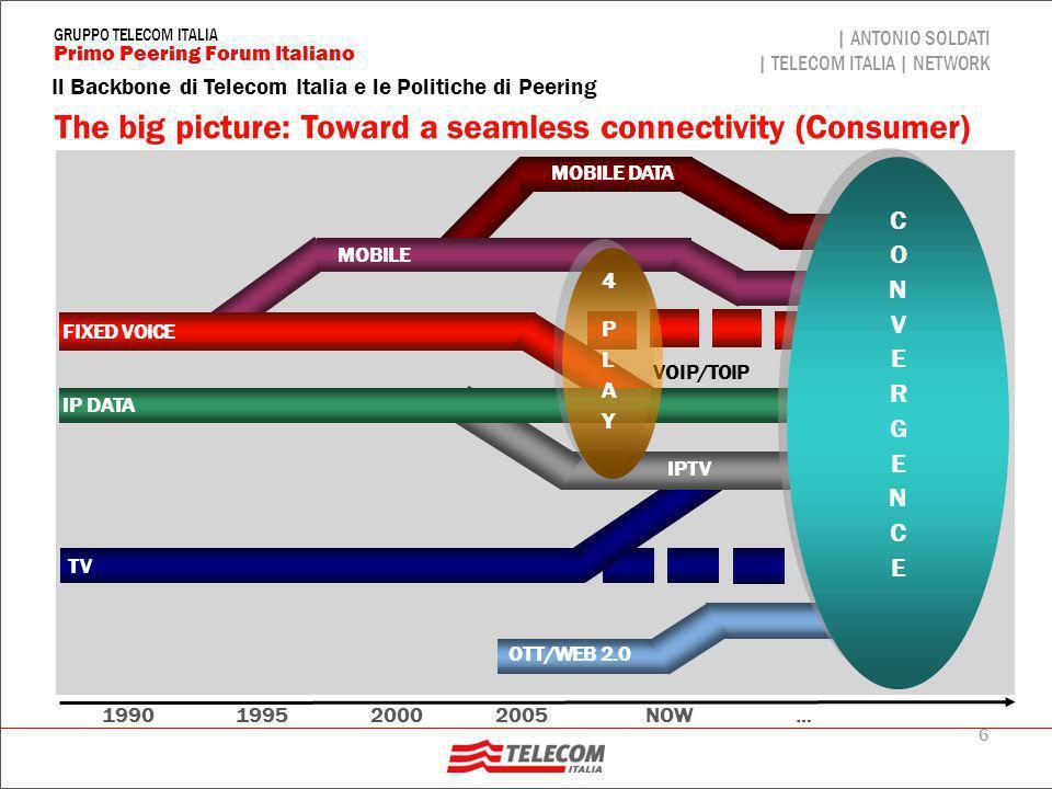 Italian market scenario