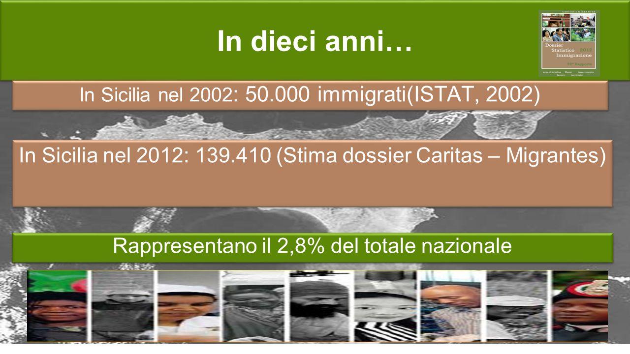 In dieci anni… In Sicilia nel 2002: 50.000 immigrati(ISTAT, 2002) In Sicilia nel 2012: 139.410 (Stima dossier Caritas – Migrantes)