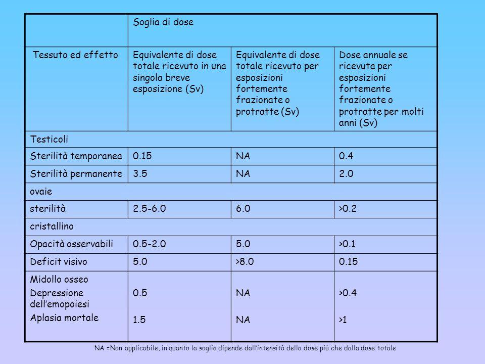 Depressione dell'emopoiesi Aplasia mortale 0.5 1.5 >0.4 >1