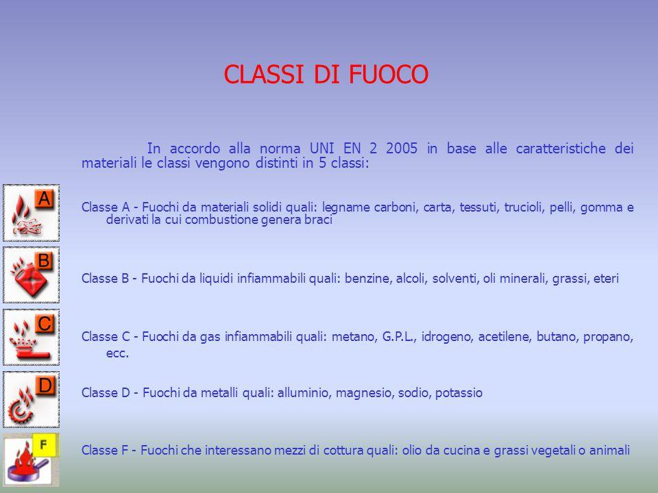 CLASSI DI FUOCO In accordo alla norma UNI EN 2 2005 in base alle caratteristiche dei materiali le classi vengono distinti in 5 classi: