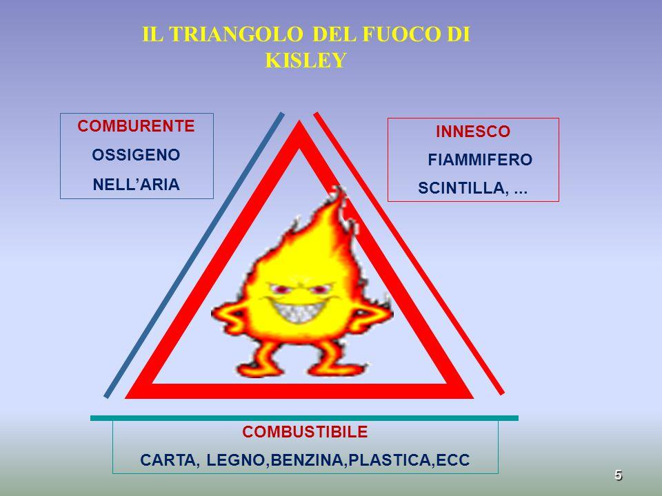 IL TRIANGOLO DEL FUOCO DI KISLEY