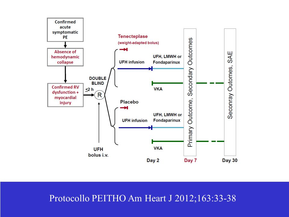 Protocollo PEITHO Am Heart J 2012;163:33-38