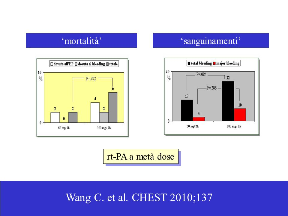 Wang C. et al. CHEST 2010;137 'mortalità' 'sanguinamenti'
