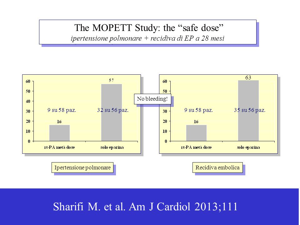 Sharifi M. et al. Am J Cardiol 2013;111