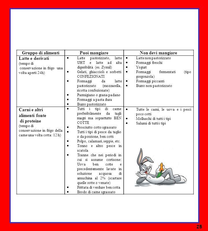 Le leucemie informazioni per le famiglie ppt scaricare for Marchi di pasta da non mangiare